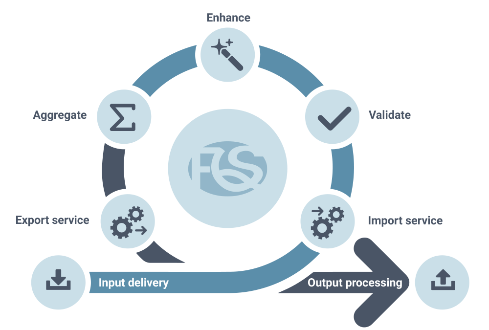 FIQAS helps KPN Wholesale streamline its billing process